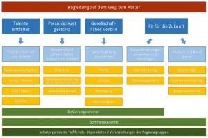 """Schülerstipendium """"Talent im Land – Bayern"""" (TiL) der Robert Bosch Stiftung"""