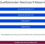 Schulkarierre: Abitur am Kolleg über Qualifizierten Abschluss - Quali